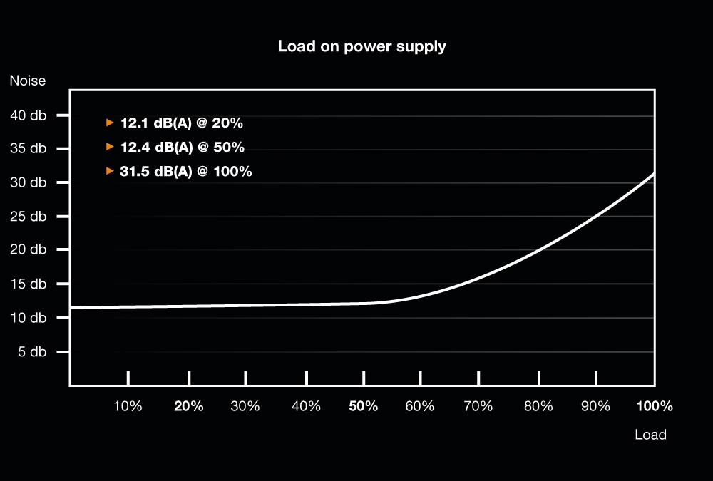 Sei ruhig!  Dark Power Pro 12 1500W - Lautstärkekurve