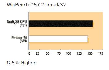 WinBench 96 CPUmark32