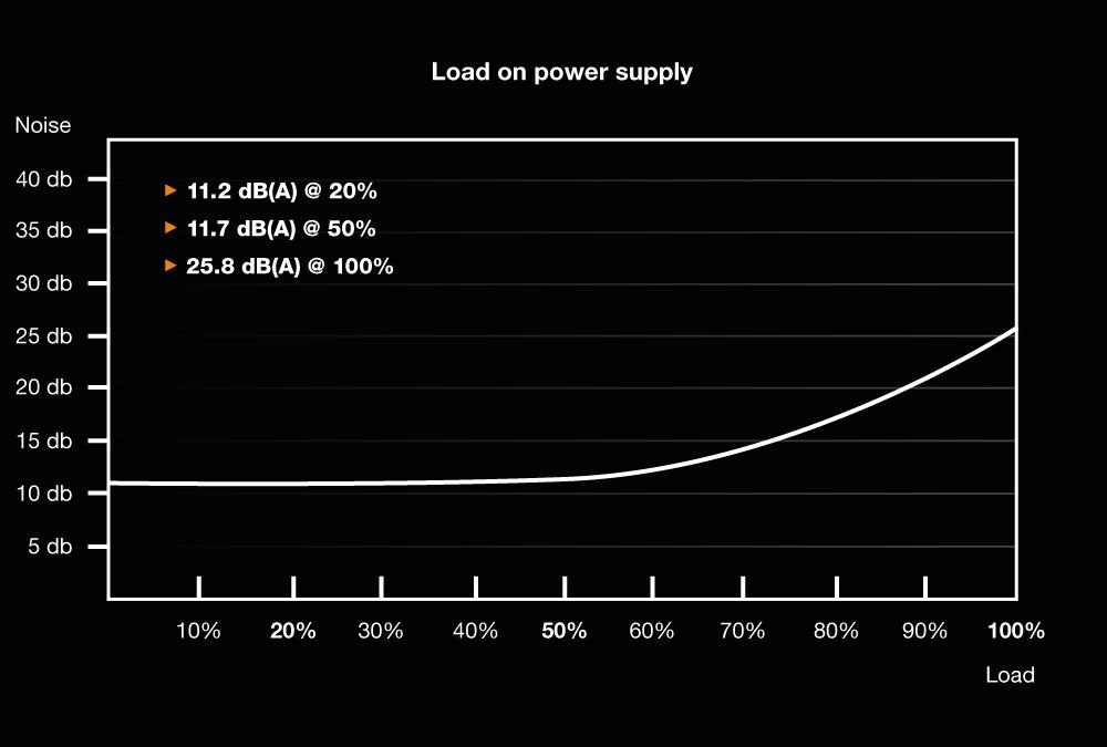 Sei ruhig!  Dark Power Pro 12 1200W - Lautstärkekurve