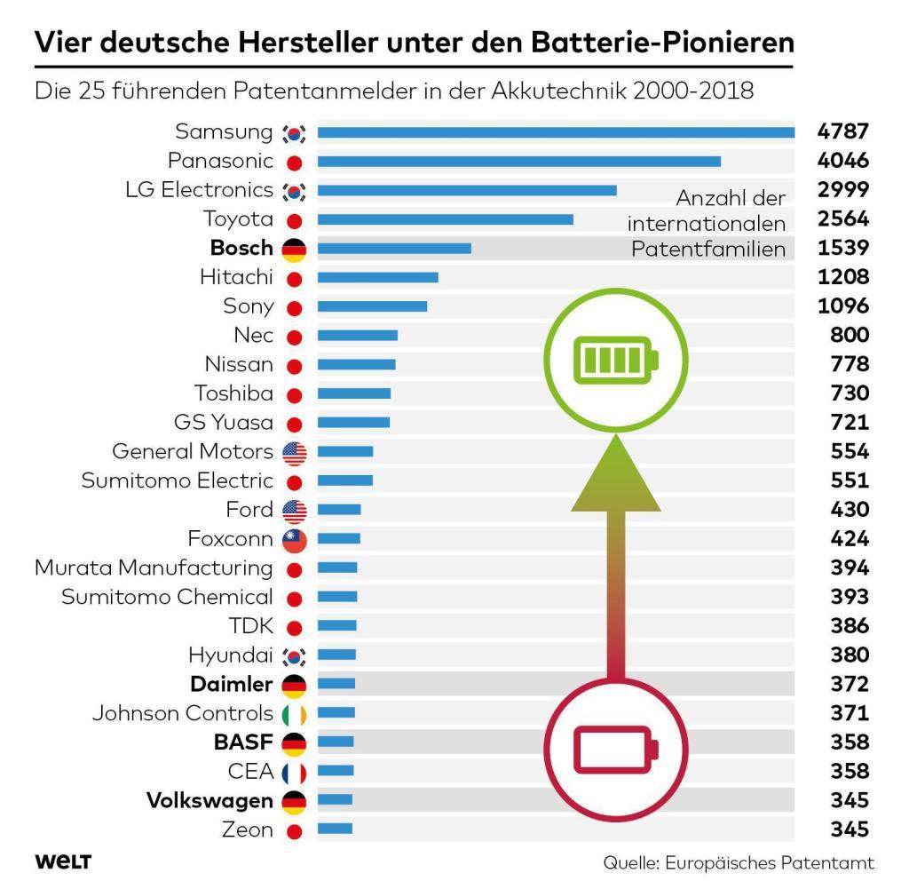 Die Batteriebilanz: Asien hat Volkswagen, Daimler und Tesla