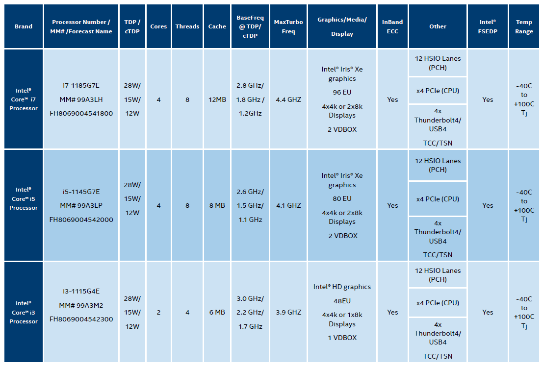 Intel Tiger Lake für Embedded / Industrial