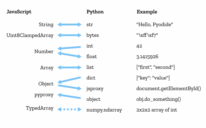 Pyodide sorgt unter anderem für die korrekte Konvertierung von Datentypen.