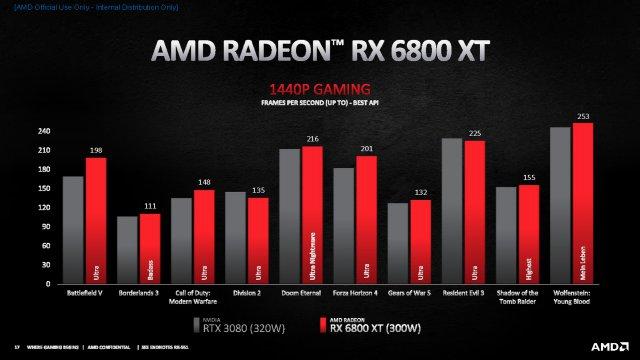Mit Ray Tracing 1/3 langsamer als GTX 3080?