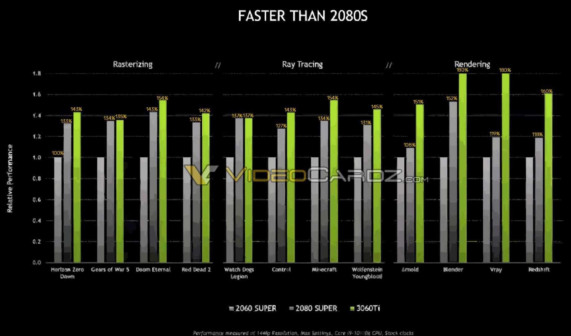 Hersteller-Benchmarks für die GeForce RTX 3060Ti