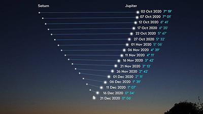 Planetentreffen am Abendhimmel - The Great Conjunction 2020 - Wetternachrichten