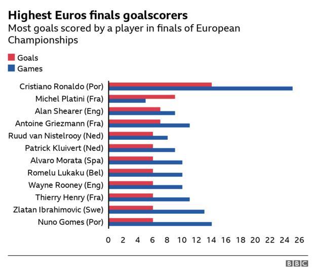 Die meisten Tore eines Spielers im EM-Finale
