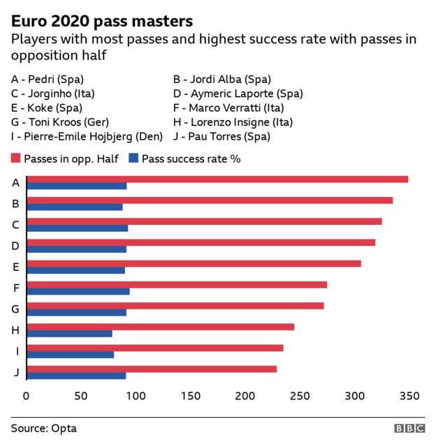 Erfolgsquote bei der Hälfte der Opposition zur Euro 2020