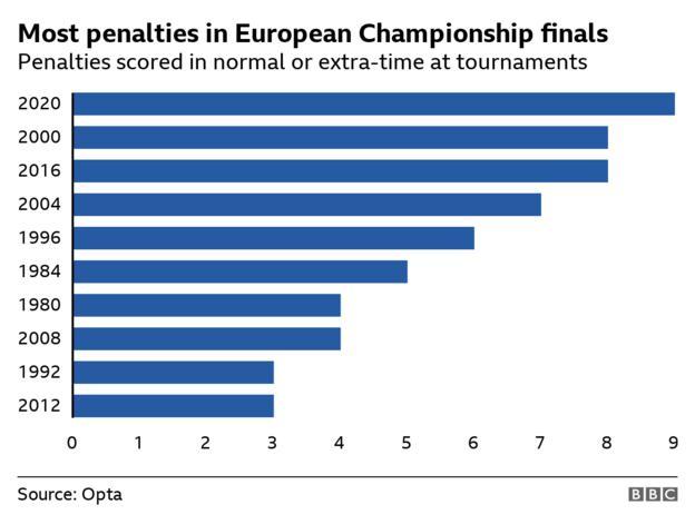 Die meisten Strafen in normalen Zeiten und in Überstunden bei der EM 2020