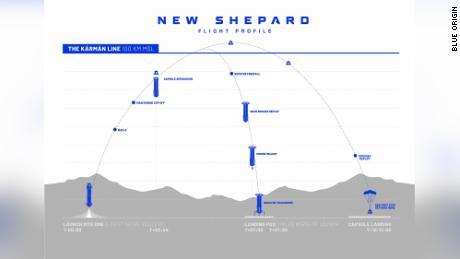 Eine Grafik, die das Flugprofil des New Shepard von Blue Origin zeigt.