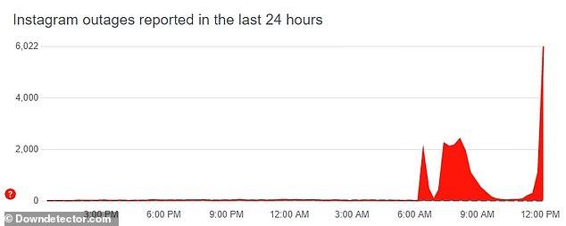 Laut DownDetector haben am Donnerstag mittag mehr als 6.000 Instagram-Nutzer Probleme mit der App gemeldet.