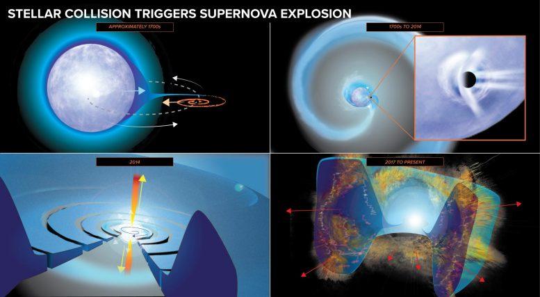 Sternkollision löst Supernova-Explosion aus